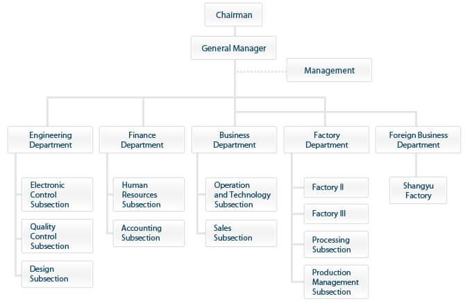 Organization Of Jiuh Yeh Cnc Milling Machine Manufacturer